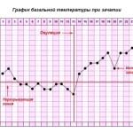 Какая базальная температура при внематочной беременности