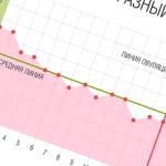 Графики базальной температуры при беременности до задержки с примерами