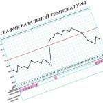 Примеры и расшифровка графика базальной температуры при беременности